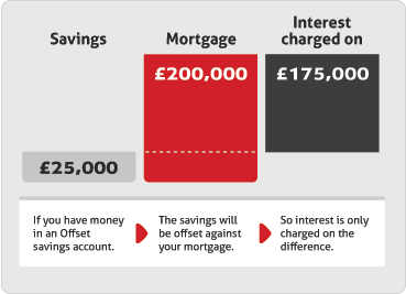 Offset mortgages best option reduced current payments